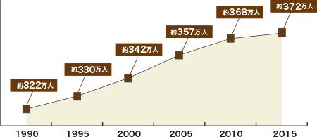 横浜市の人口推移